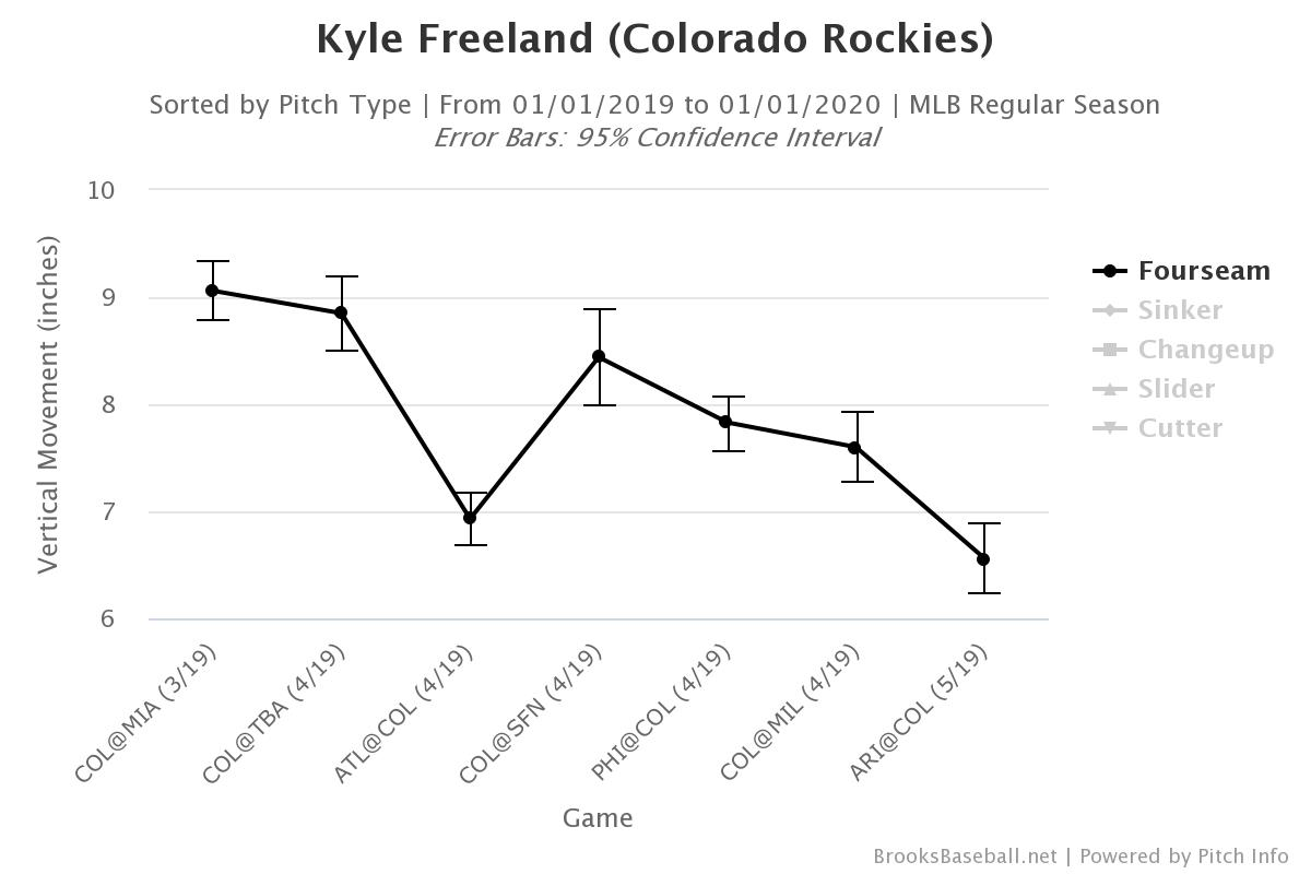 What's Different About Kyle Freeland This Season